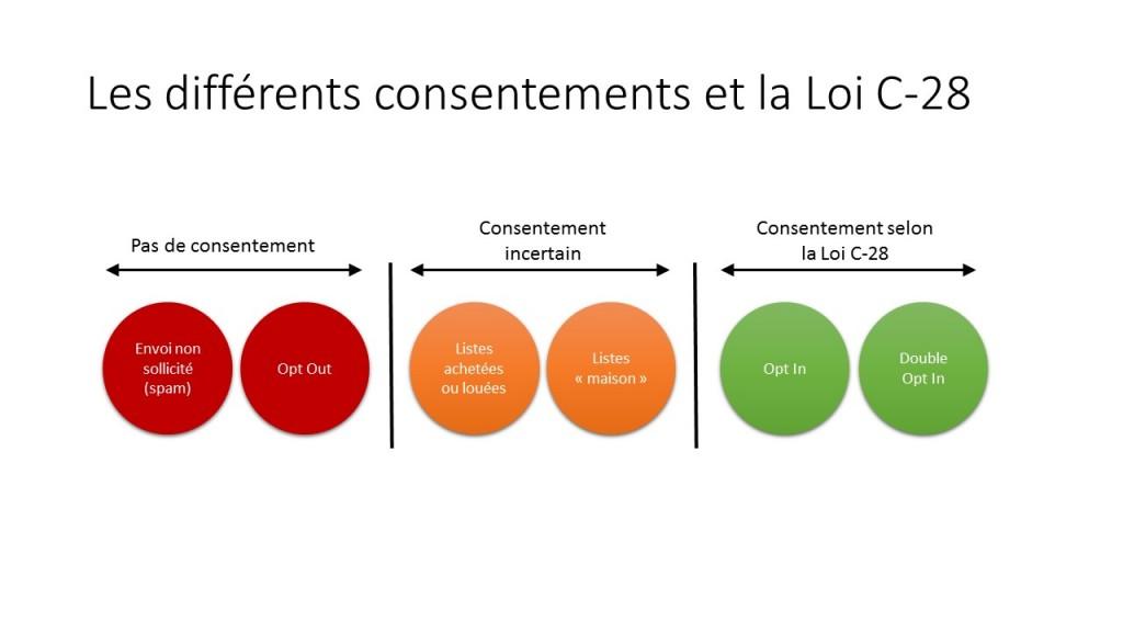 es différents types de consentements au regard de la loi c 28